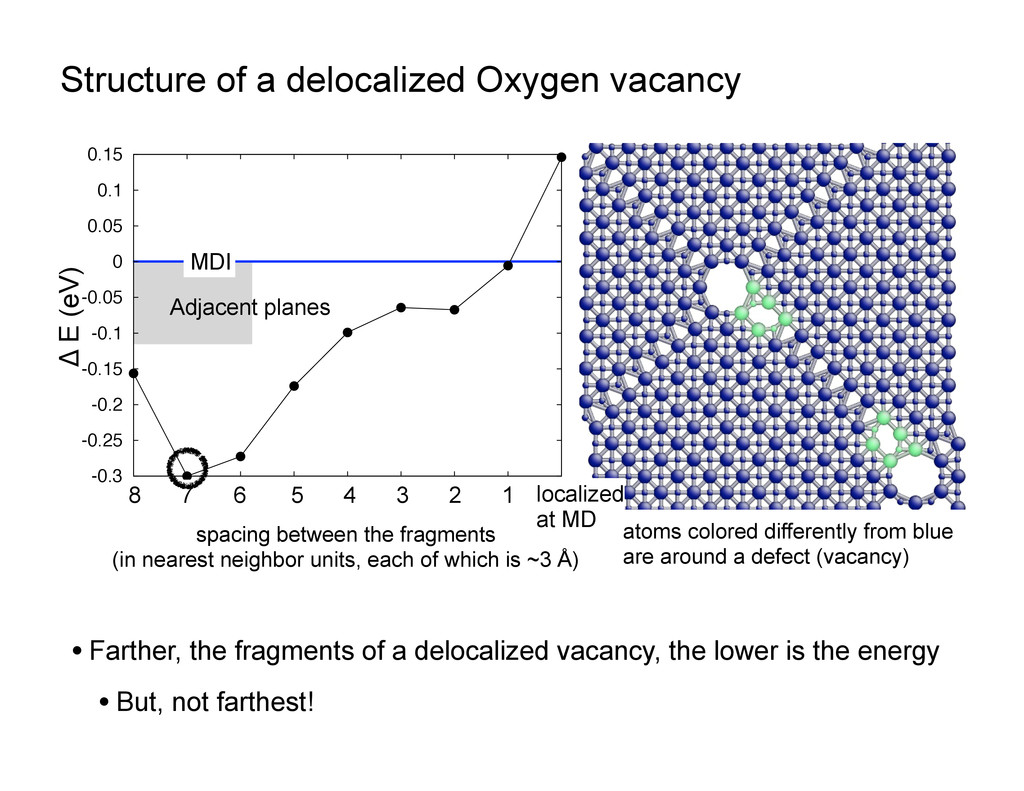 Structure of a delocalized Oxygen vacancy • Far...