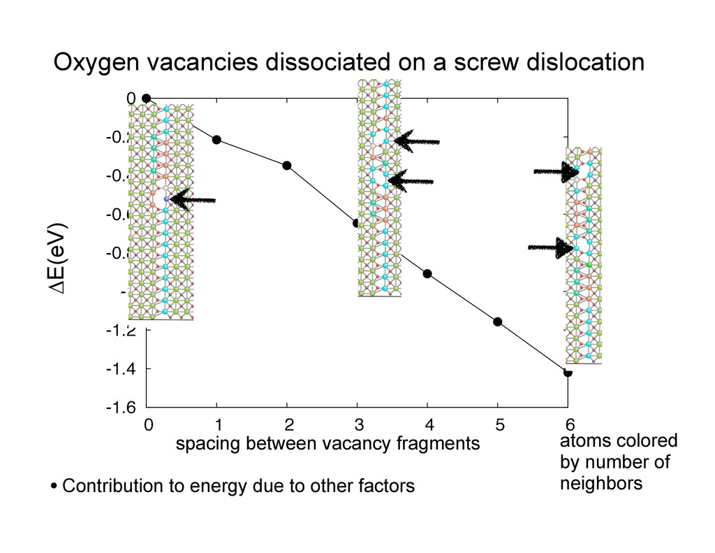Oxygen vacancies dissociated on a screw disloca...