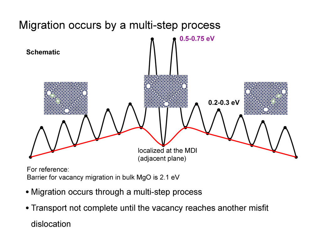 Migration occurs by a multi-step process 1 loca...