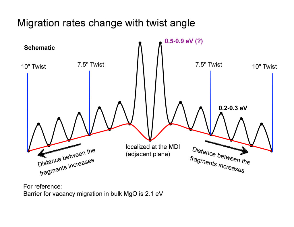 Migration rates change with twist angle 1 local...