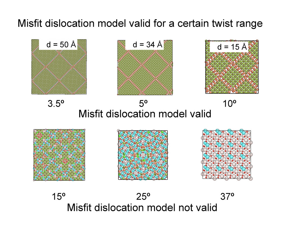 Misfit dislocation model valid for a certain tw...