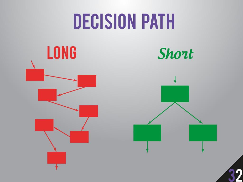 Decision Path Short Long 32