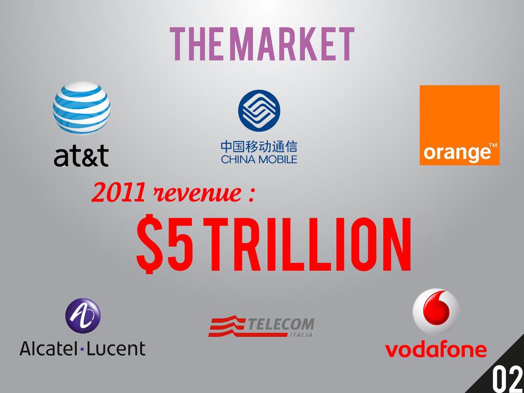 THE MARKET $5 TRILLION 2011 revenue : 02
