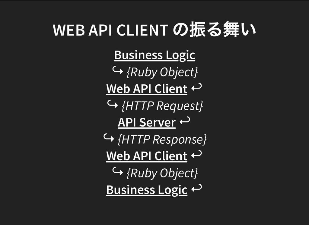 WEB API CLIENT の振る舞い WEB API CLIENT の振る舞い Busin...