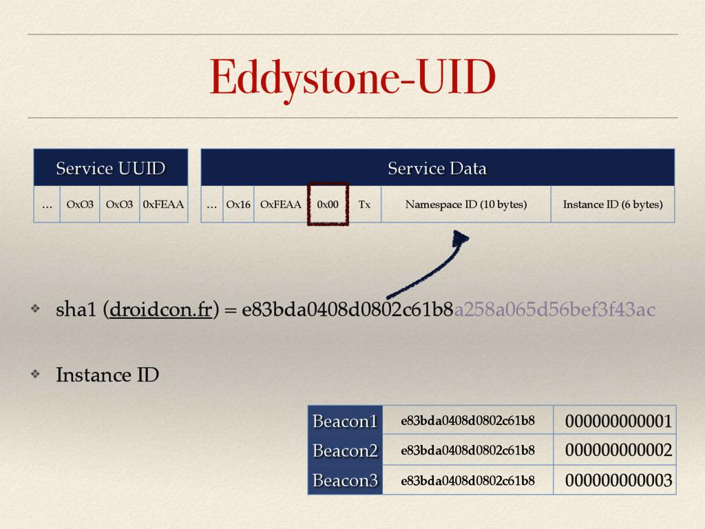 Eddystone-UID Service UUID … OxO3 OxO3 0xFEAA S...