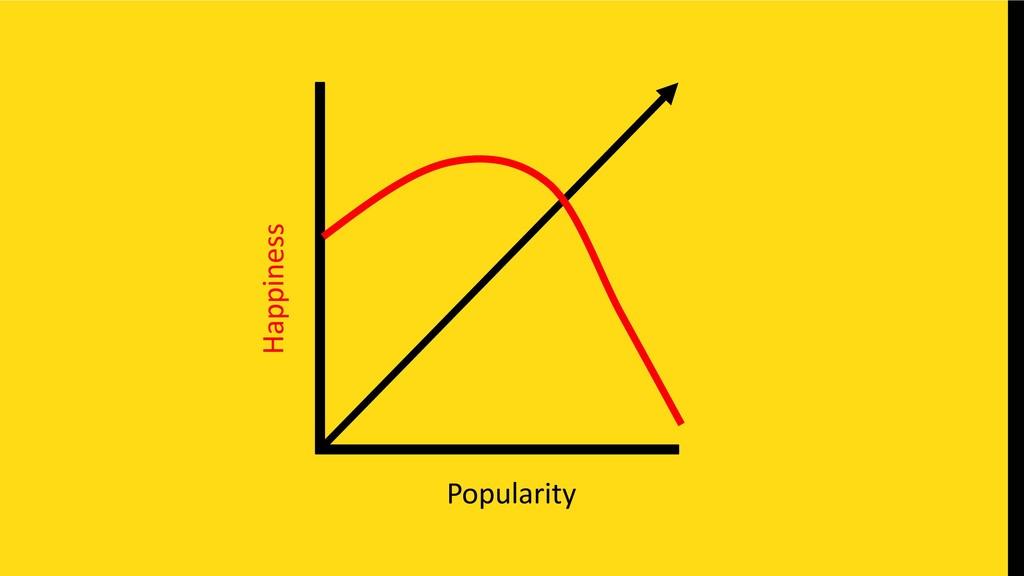 Popularity Happiness