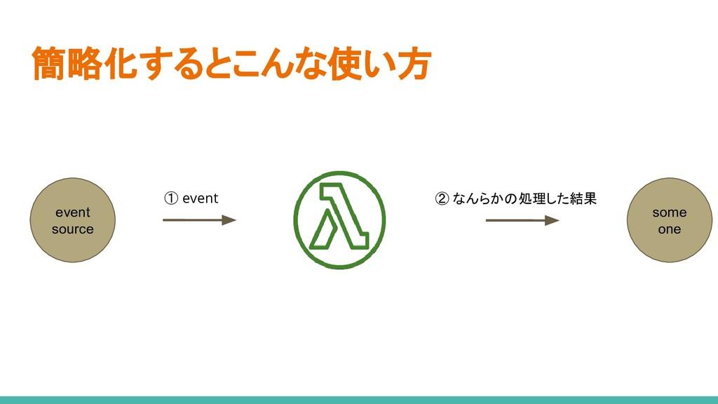 ① event 簡略化するとこんな使い方 ② なんらかの処理した結果 event source...