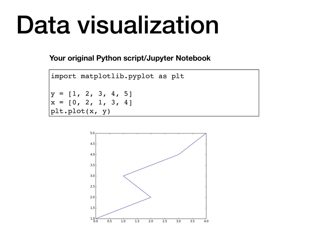 import matplotlib.pyplot as plt y = [1, 2, 3, 4...