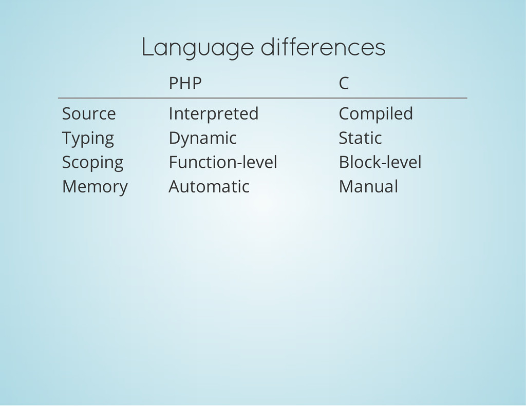 Language differences PHP C Source Interpreted C...