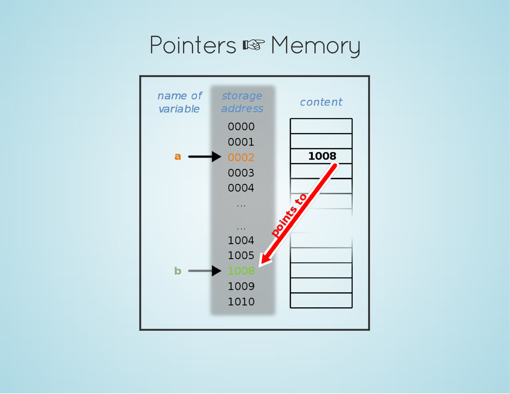 Pointers  Memory