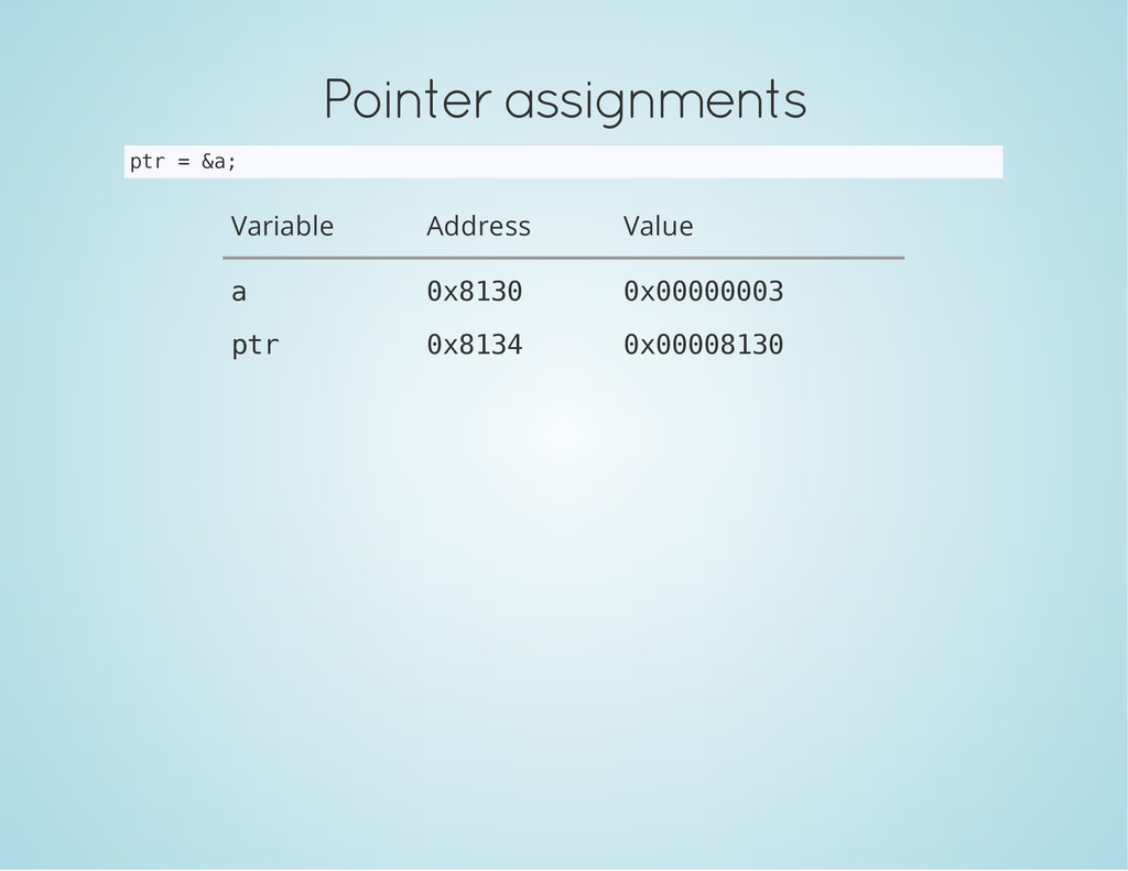 Pointer assignments p t r = & a ; Variable Addr...