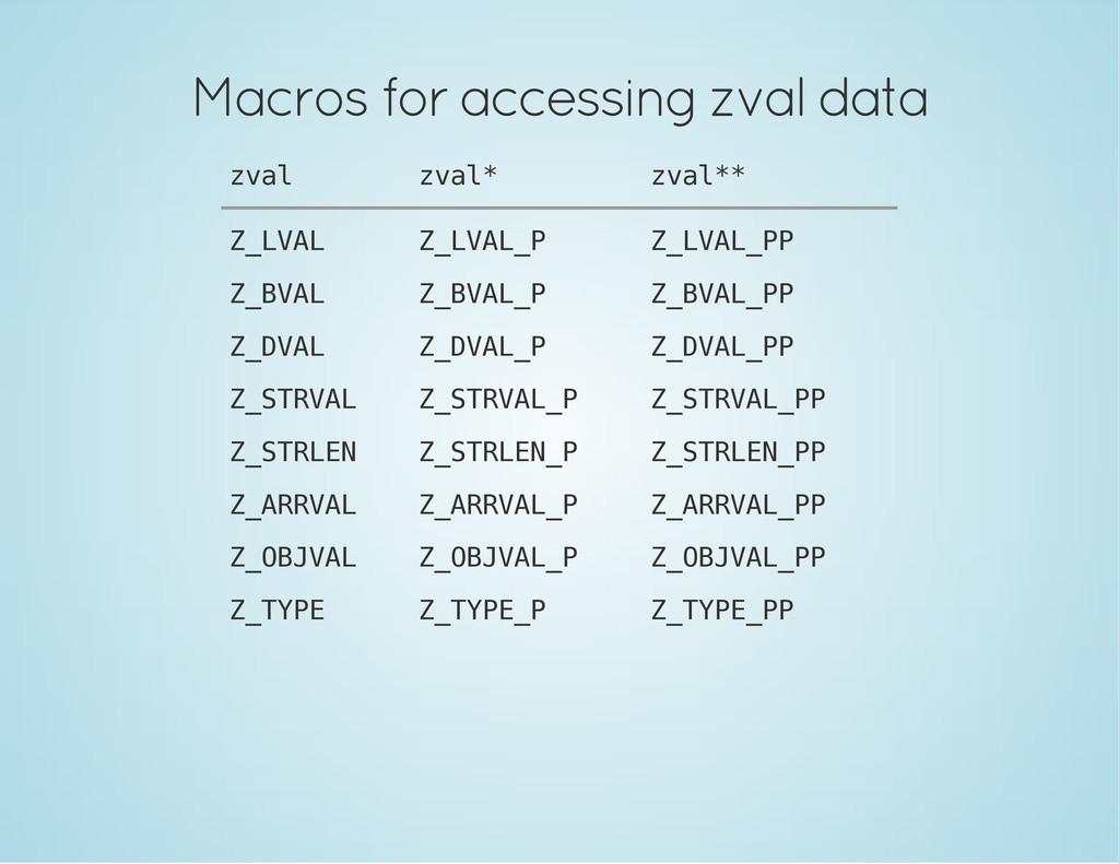 Macros for accessing zval data z v a l z v a l ...