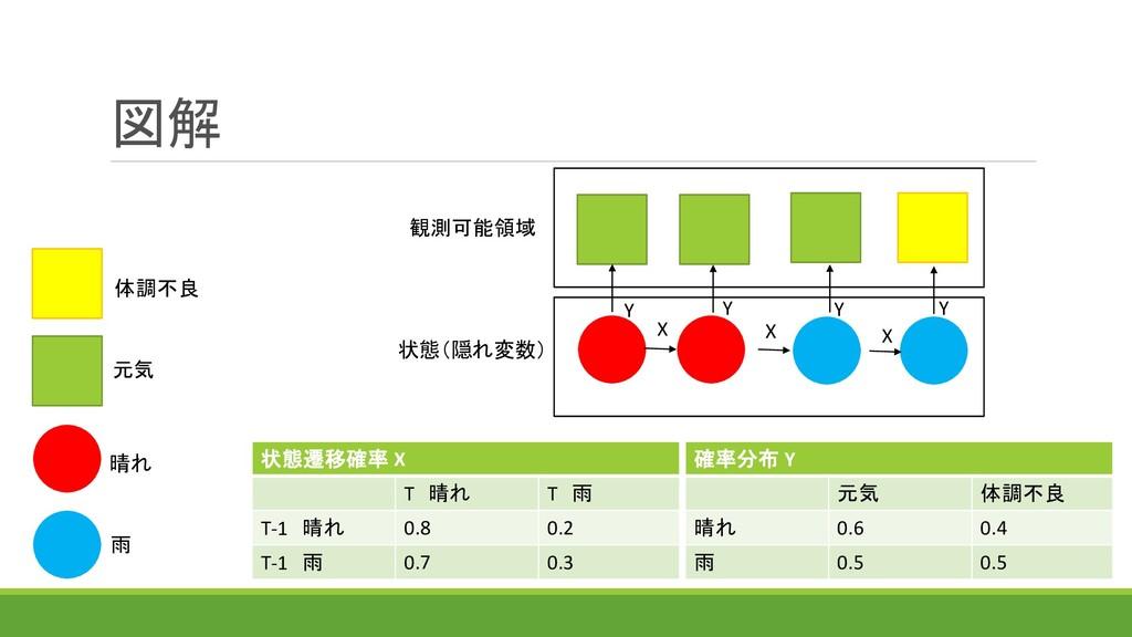 図解 状態遷移確率 X T 晴れ T 雨 T-1 晴れ 0.8 0.2 T-1 雨 0.7 0...