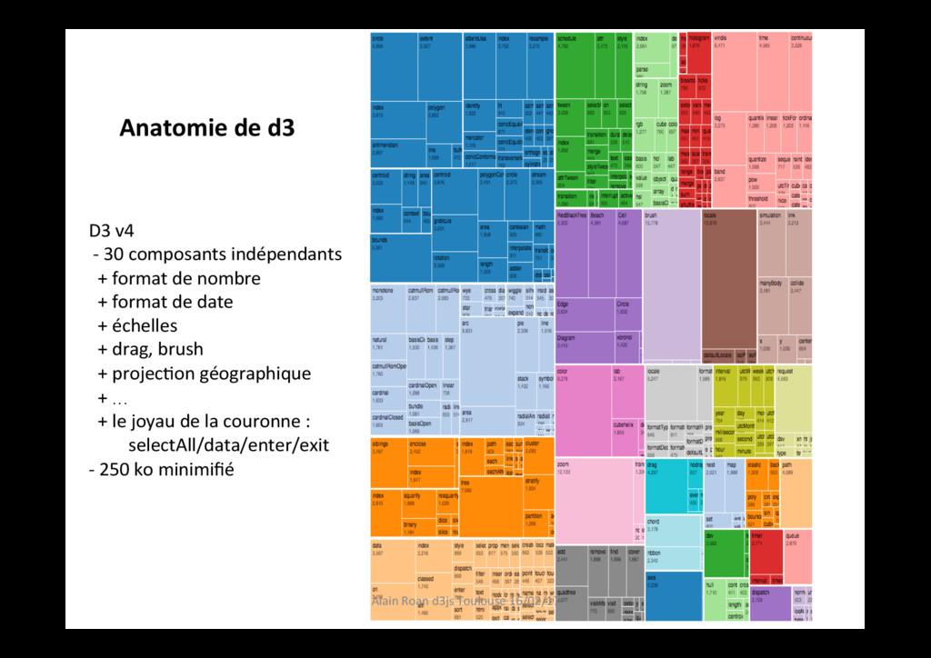 D3 v4 - 30 composants indépendants + format de ...