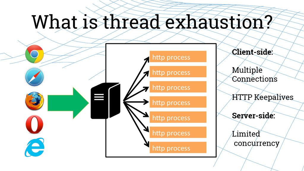What is thread exhaustion? hJp process  h...