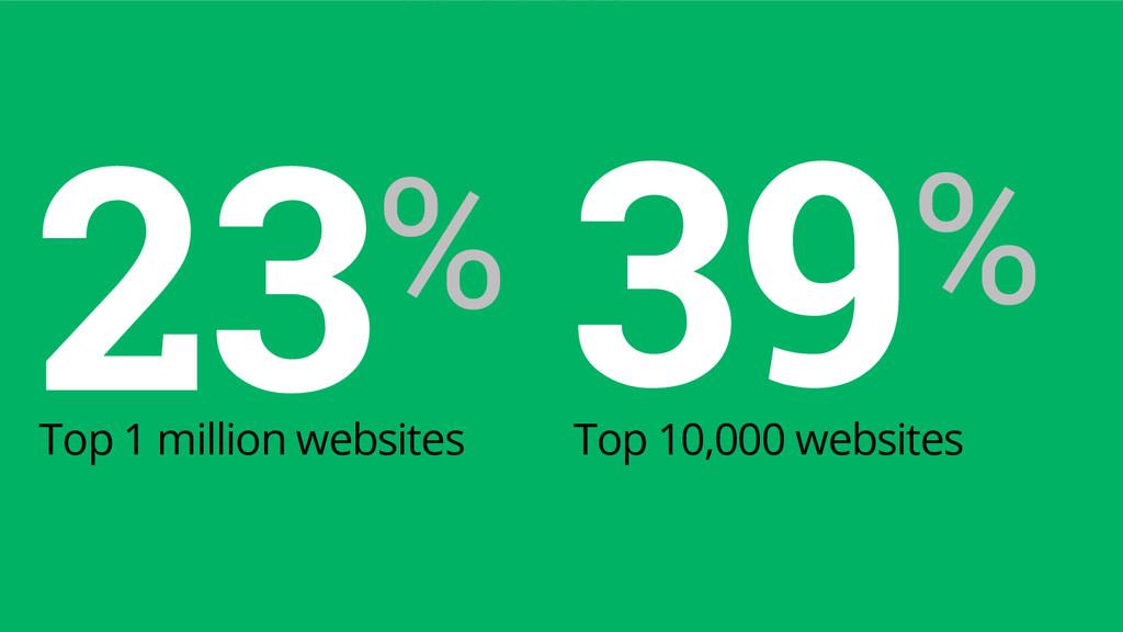 23% Top 1 million websites 39% Top 10,000 websi...