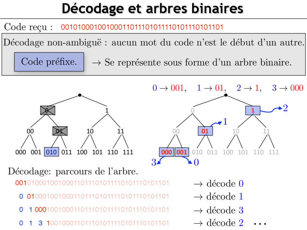 D´ ecodage non-ambigu¨ e : aucun mot du code n'...