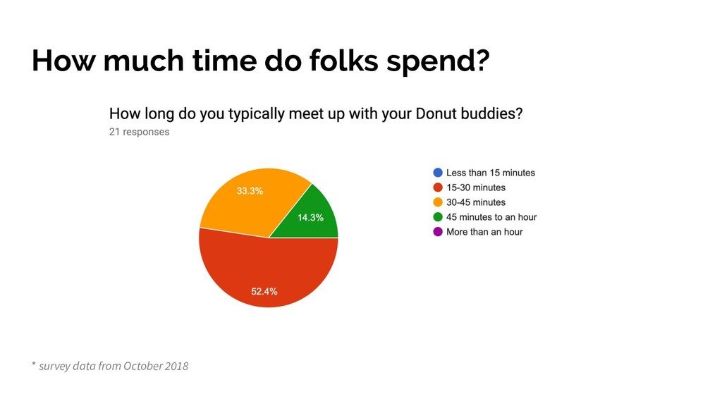 How much time do folks spend? * survey data fro...
