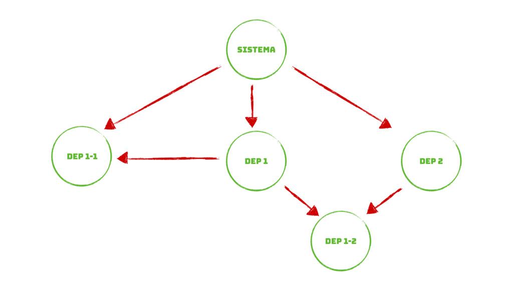 Sistema DEP 1 DEP 2 DEP 1-1 DEP 1-2