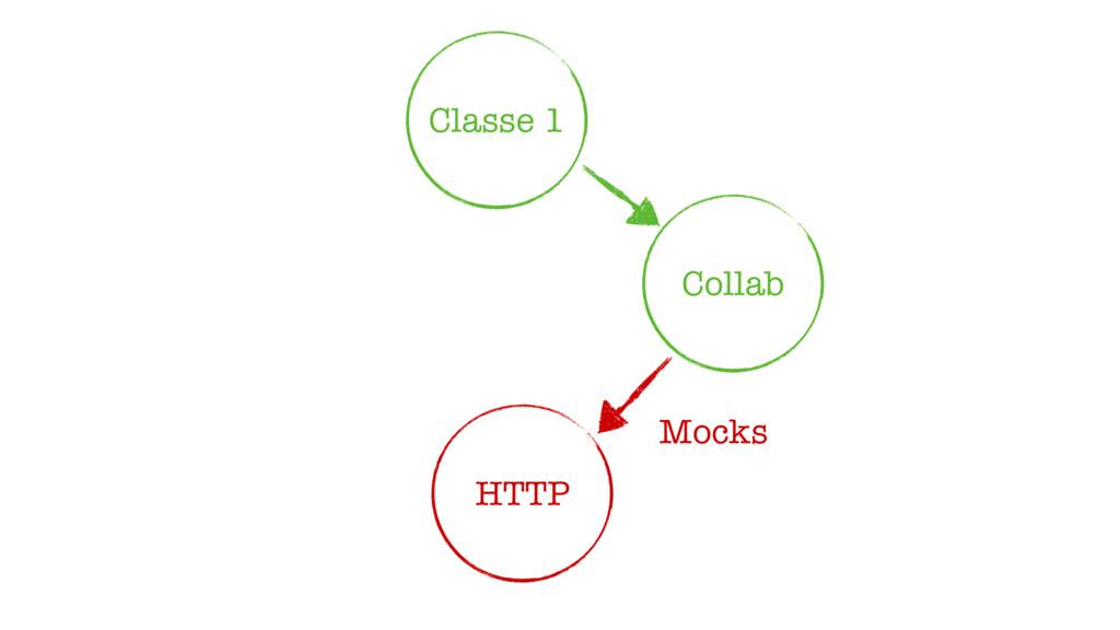 Classe 1 Collab HTTP Mocks
