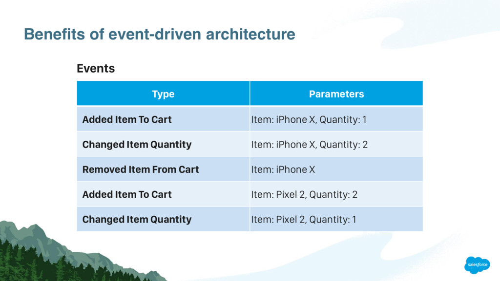 Benefits of event-driven architecture Type Para...