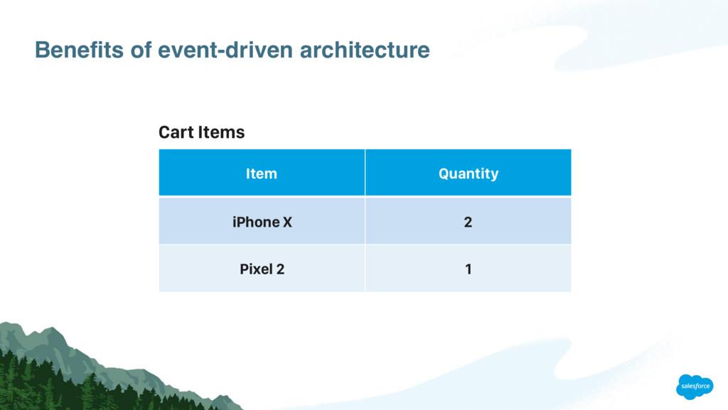 Benefits of event-driven architecture Item Quan...