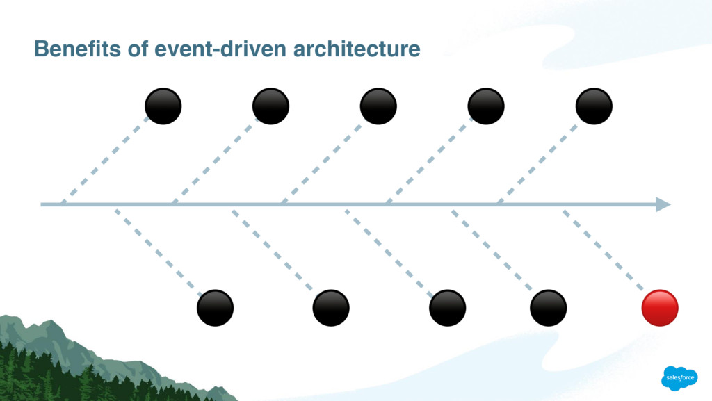 Benefits of event-driven architecture ⚫ ⚫ ⚫ ⚫ ⚫...