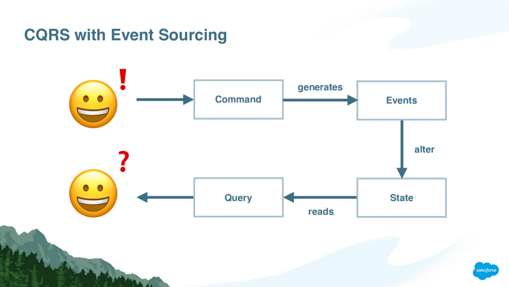 CQRS with Event Sourcing   ❗ ❓ generates reads ...