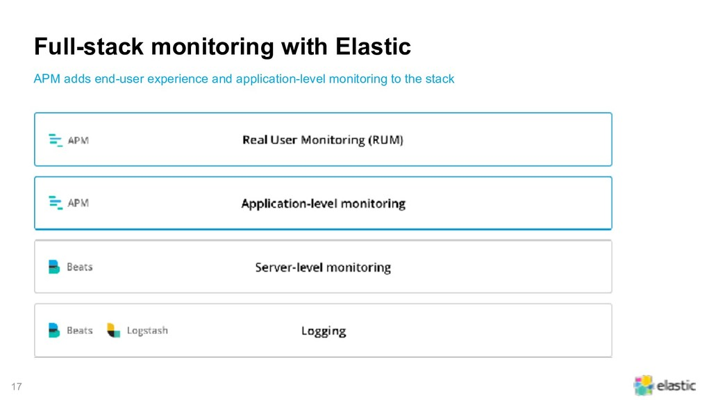 !17 Full-stack monitoring with Elastic APM adds...