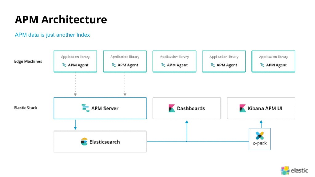APM Architecture APM data is just another Index