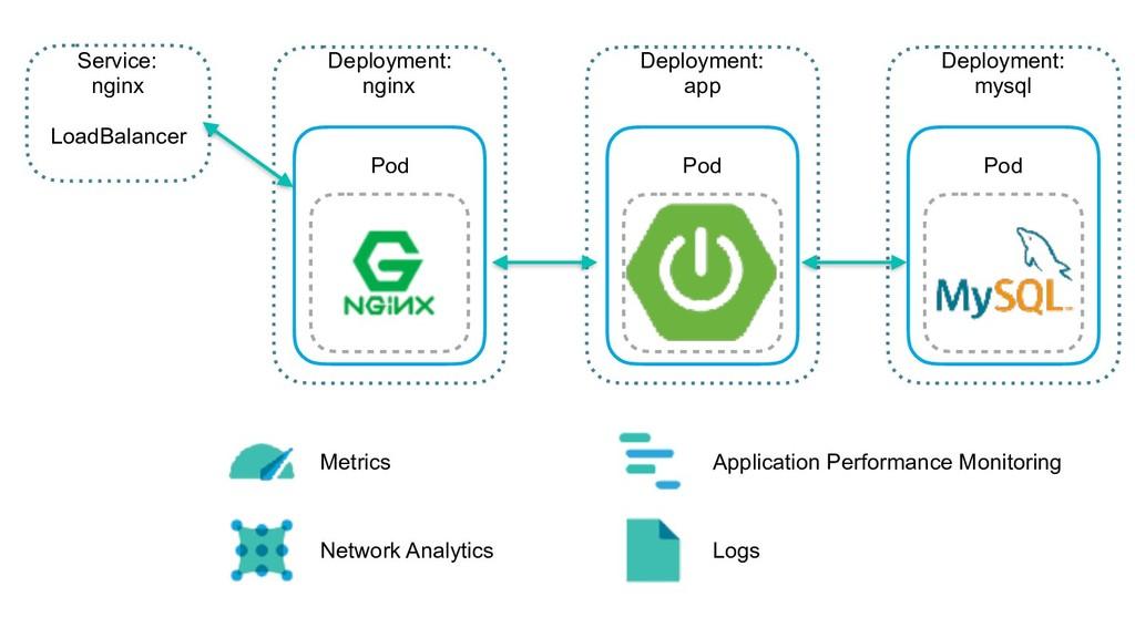 Deployment: nginx  Pod Deployment: app  Pod D...