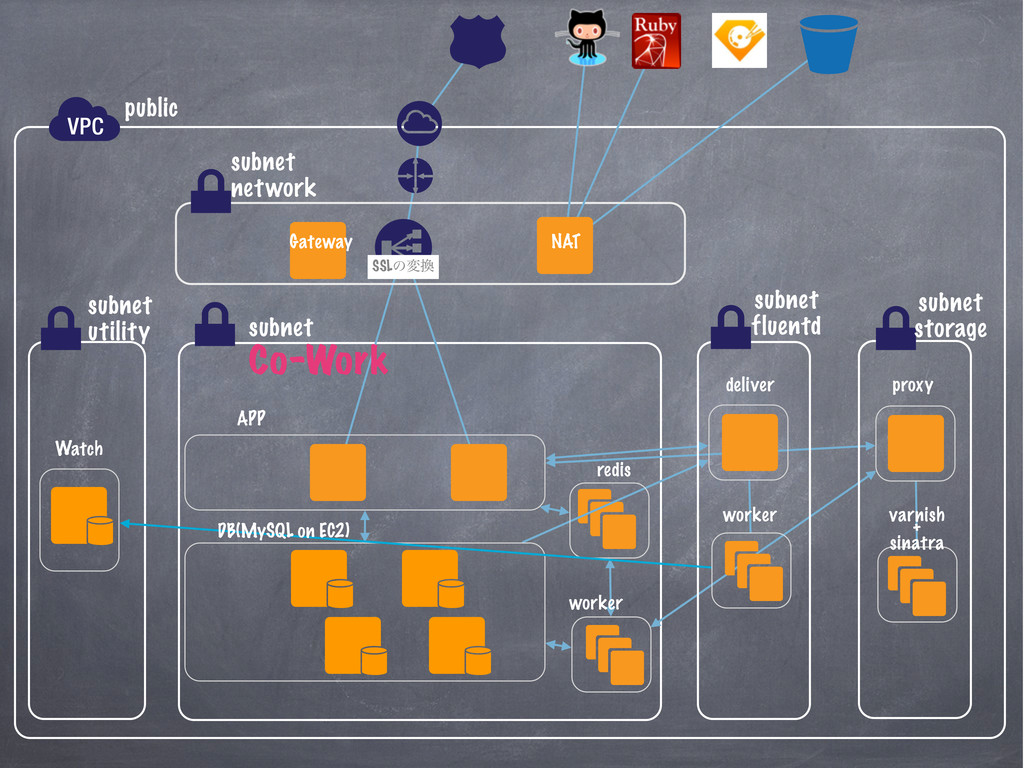 public subnet Co-Work subnet utility APP redis ...