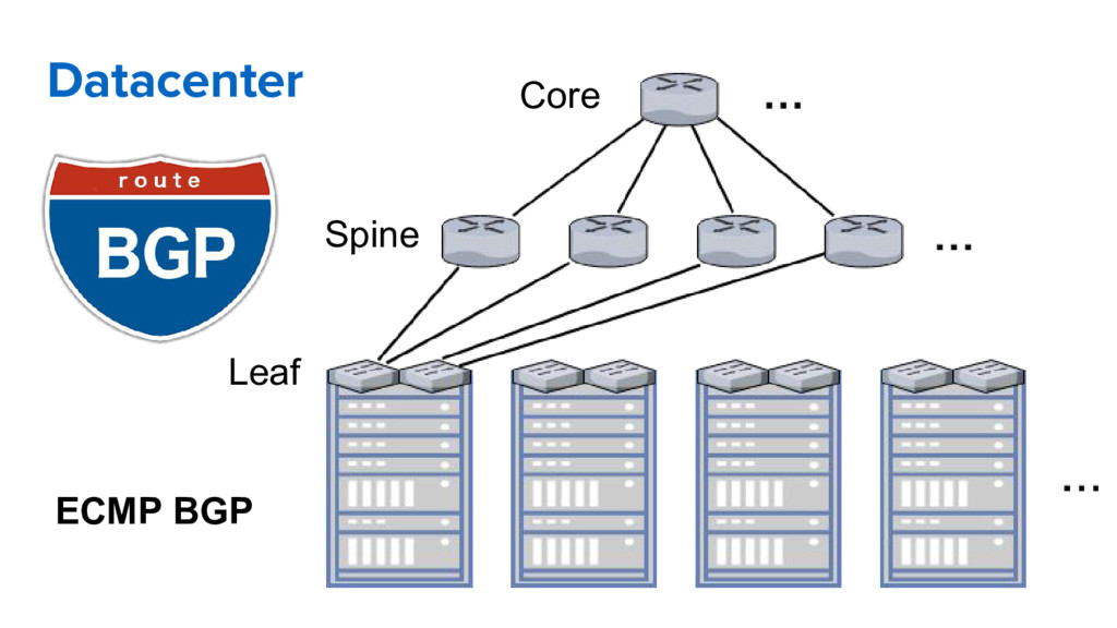 Datacenter Spine Leaf Core ECMP BGP