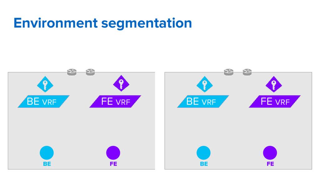 Environment segmentation BE FE BE VRF FE VRF BE...