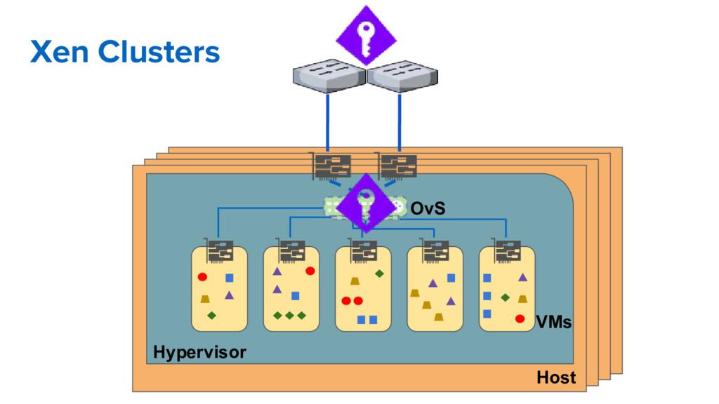 Xen Clusters Host Hypervisor OvS VMs