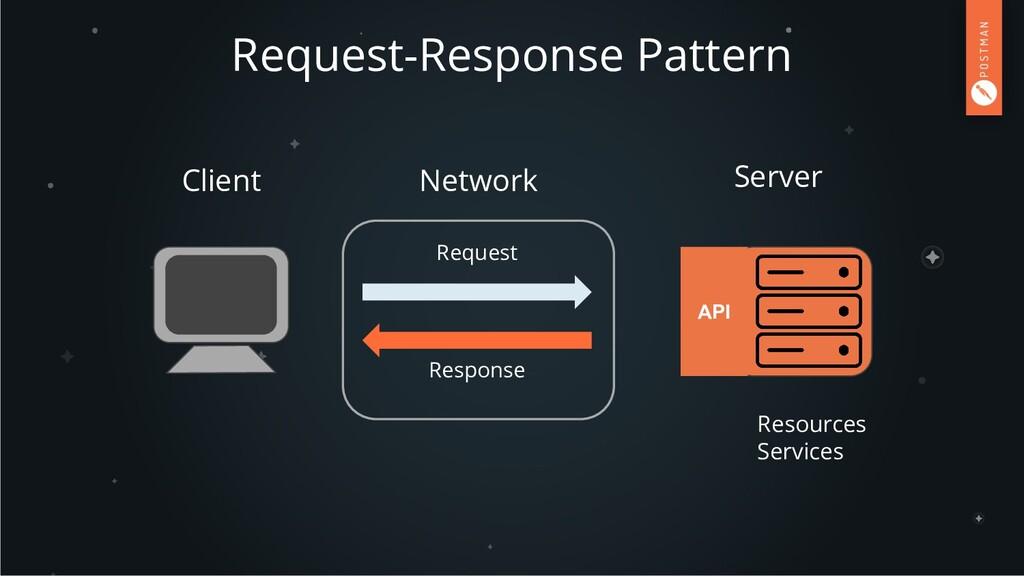 Request-Response Pattern Client Server Request ...