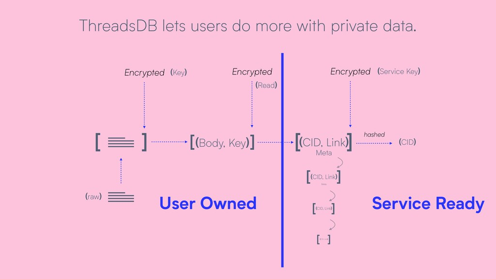 [ ] [ ] [ ] (Body, Key) (CID, Link) Encrypted (...
