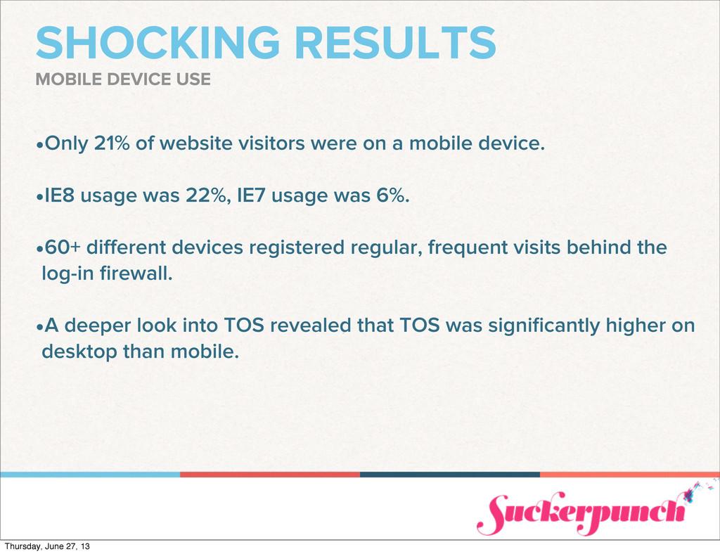 SHOCKING RESULTS •Only 21% of website visitors ...