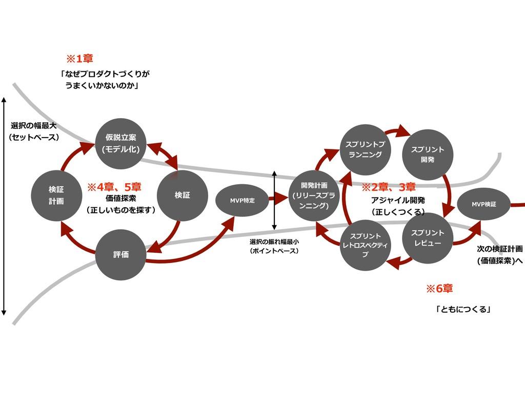 選択の幅最⼤ (セットベース) 検証 計画 仮説⽴案 (モデル化) 検証 評価 価値探索 (正...