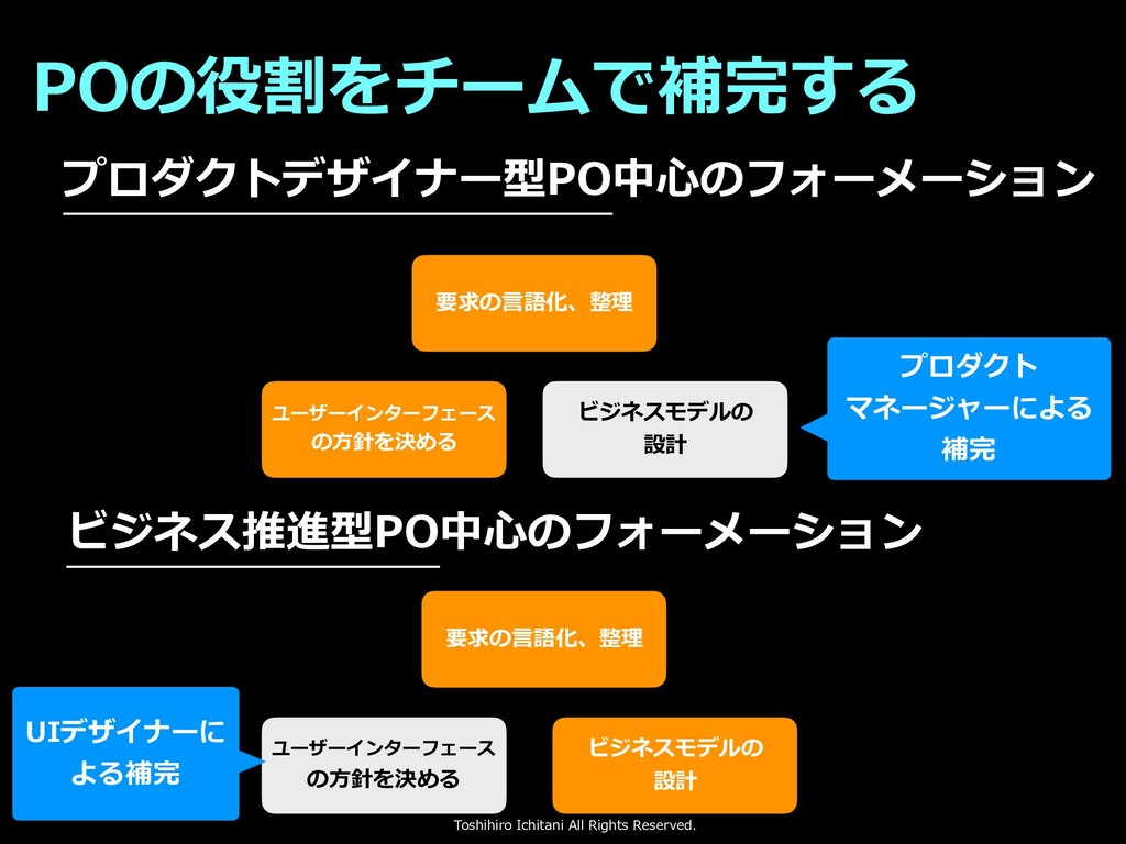 Toshihiro Ichitani All Rights Reserved. プロダクトデザ...