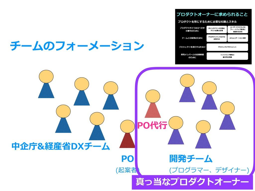 チームのフォーメーション 開発チーム (プログラマー、デザイナー) 中企庁&経産省DXチーム ...