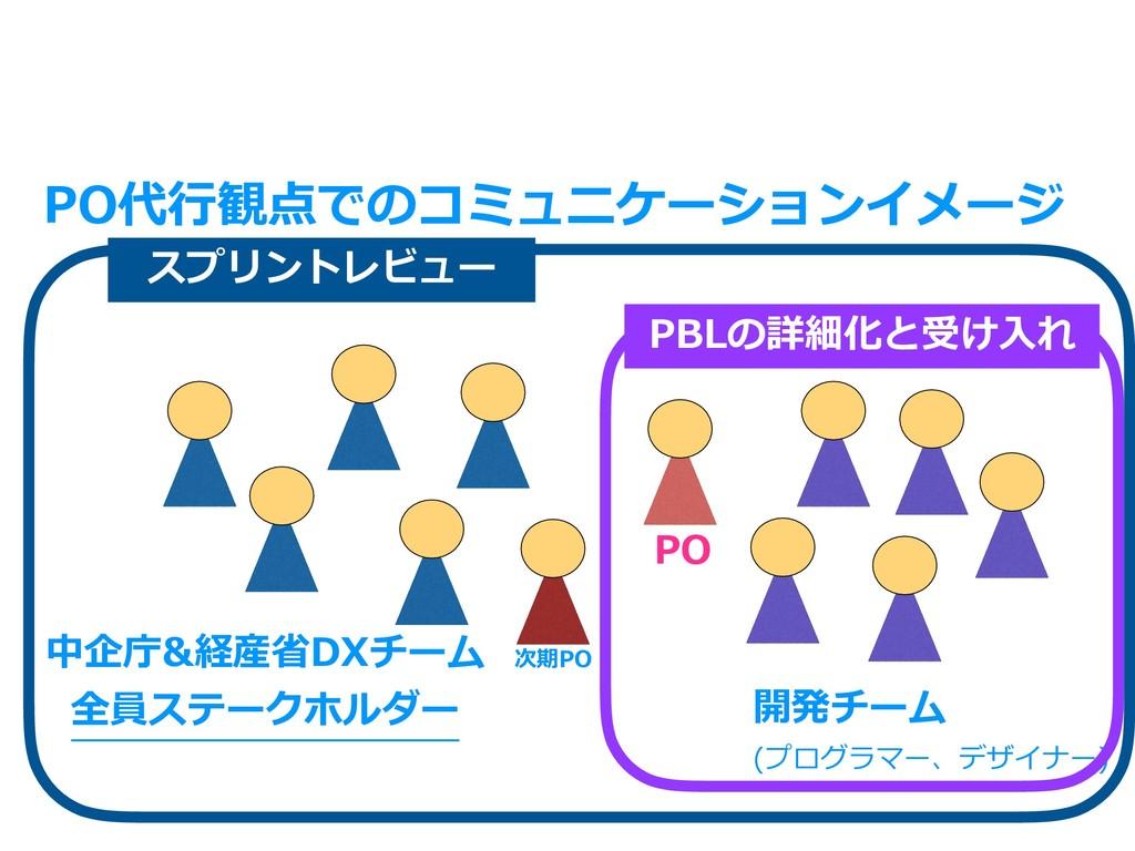PO代⾏観点でのコミュニケーションイメージ PO 開発チーム (プログラマー、デザイナー) 中...