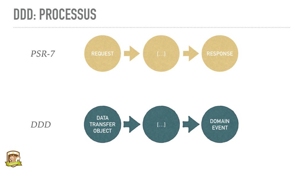 DDD: PROCESSUS REQUEST RESPONSE […] DATA TRANSF...