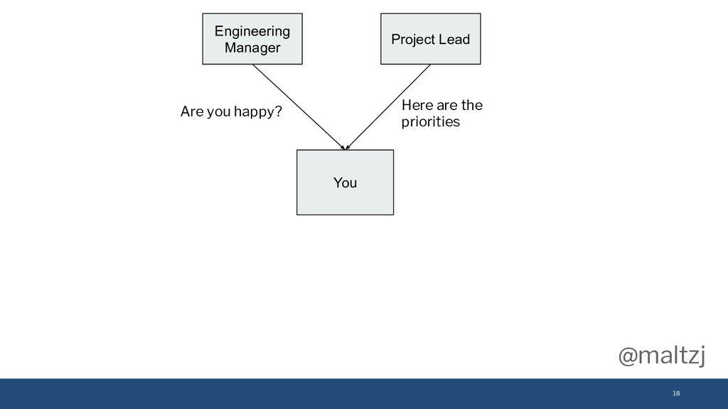 @maltzj 18 You Engineering Manager Are you happ...