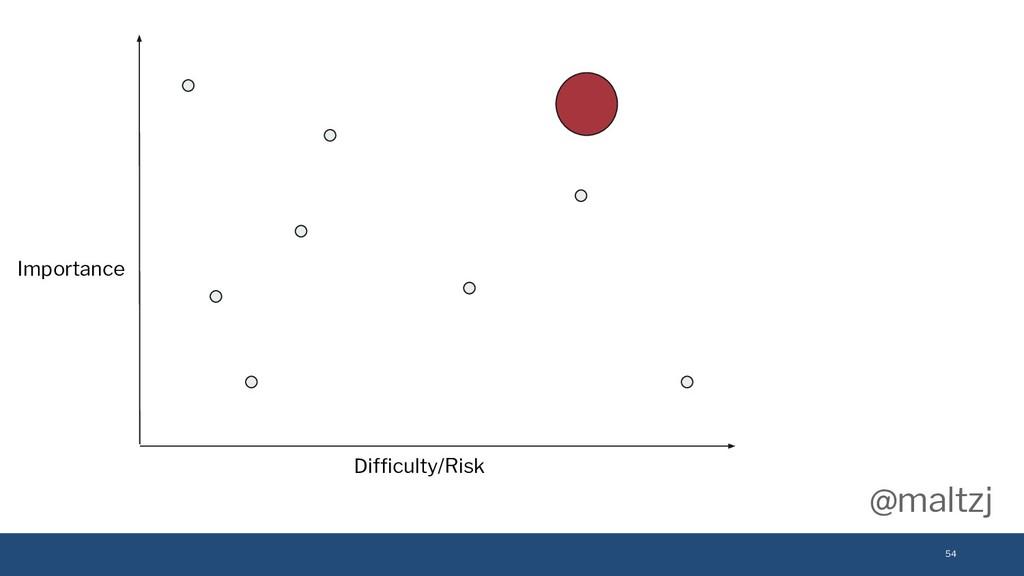 @maltzj 54 Importance Difficulty/Risk