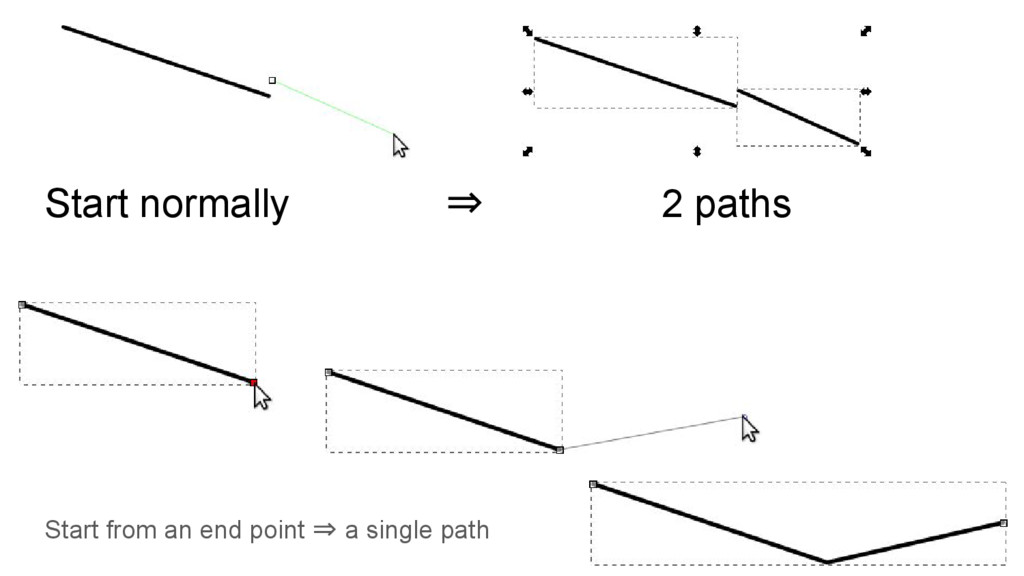 Start normally ⇒ 2 paths Start from an end poin...