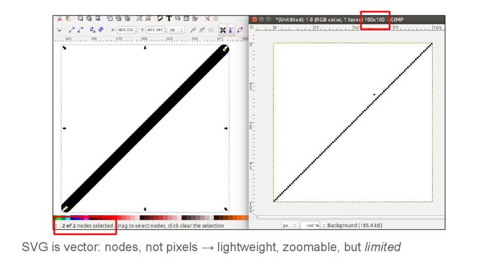 SVG is vector: nodes, not pixels → lightweight,...