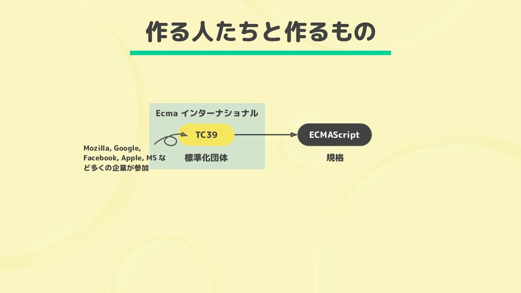Ecma インターナショナル ECMAScript 規格 TC39 標準化団体 Mozilla...