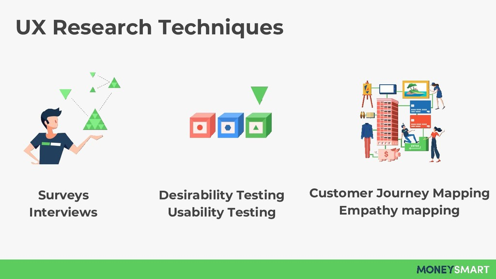 UX Research Techniques Surveys Interviews Custo...
