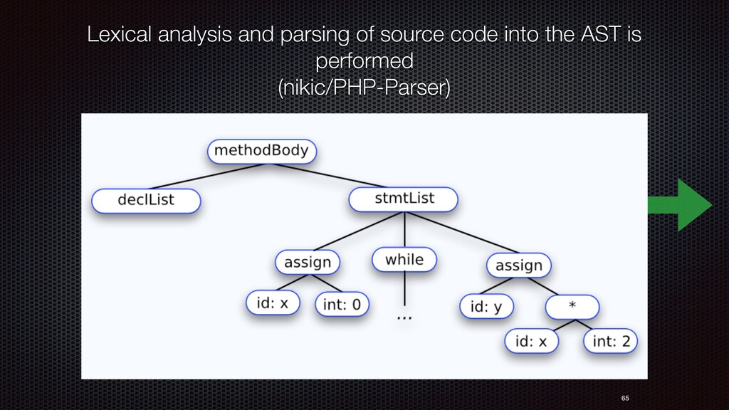 65 Lexical analysis and parsing of source code ...